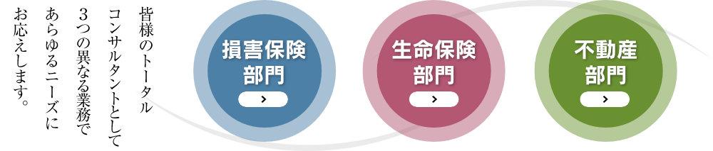 皆様のトータルコンサルタントとして3つの異なる業務であらゆるニーズにお応えします。